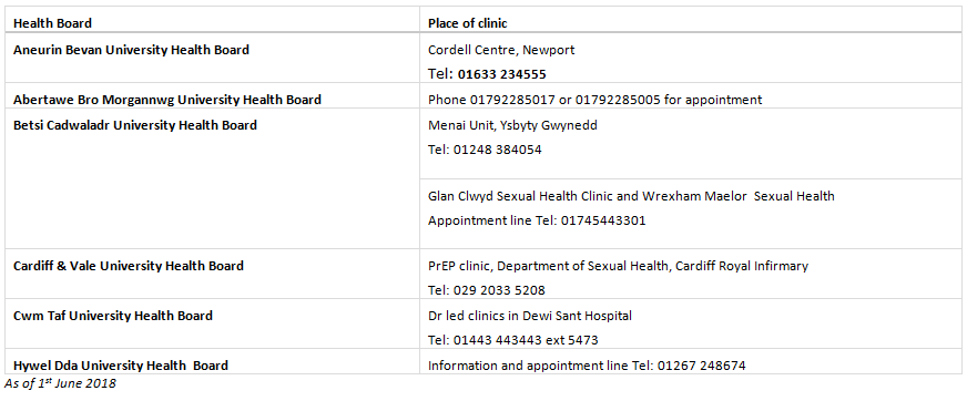 PrEP Welsh Health Board Table